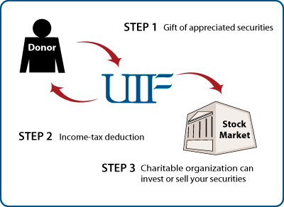 Gifts of Appreciated Securities Diagram